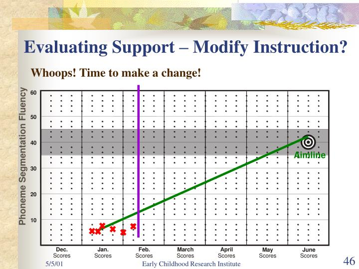 Evaluating Support – Modify Instruction?