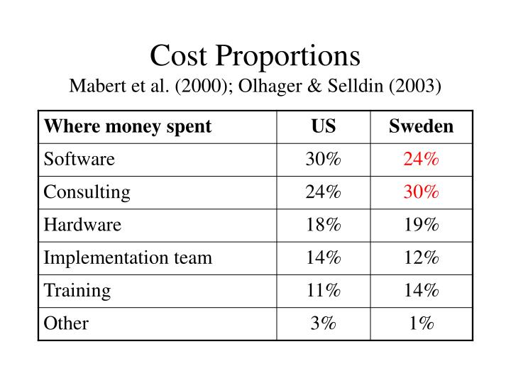 Cost Proportions