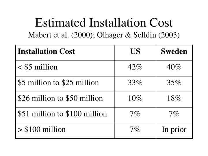 Estimated Installation Cost