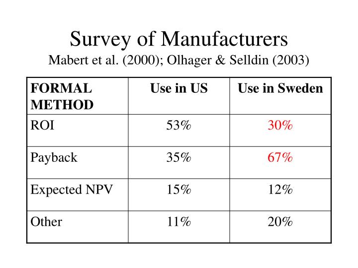 Survey of Manufacturers