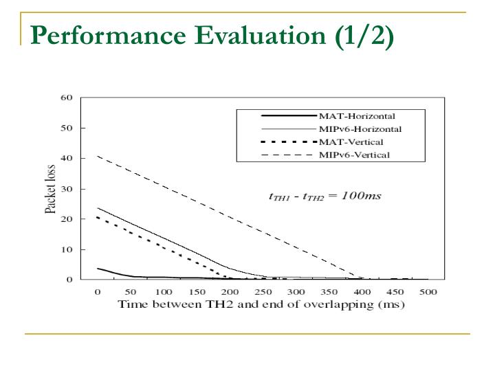 Performance Evaluation (1/2)