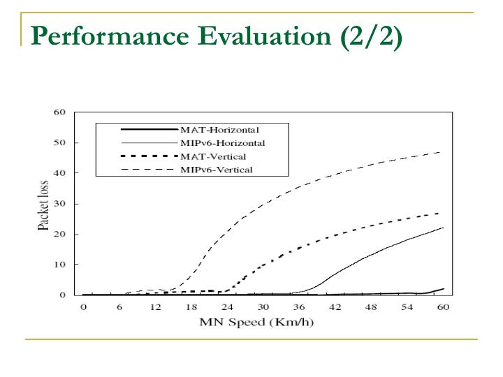 Performance Evaluation (2/2)