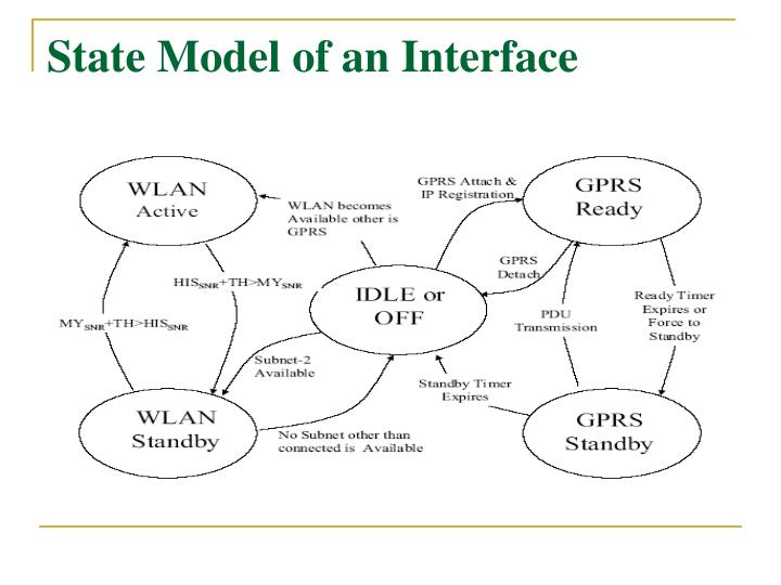 State Model of an Interface