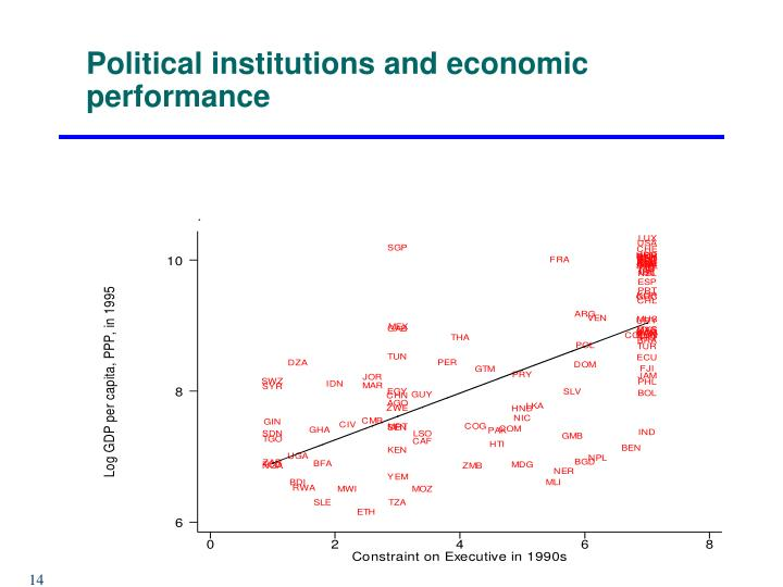Political institutions and economic performance