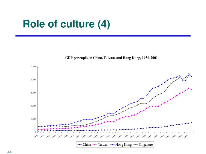 Role of culture (4)