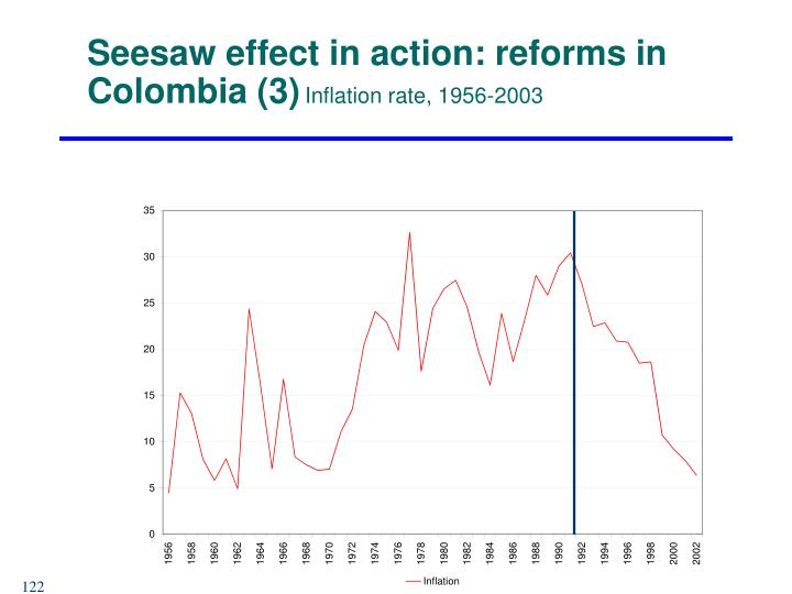 Seesaw effect in action: reforms in Colombia (3)