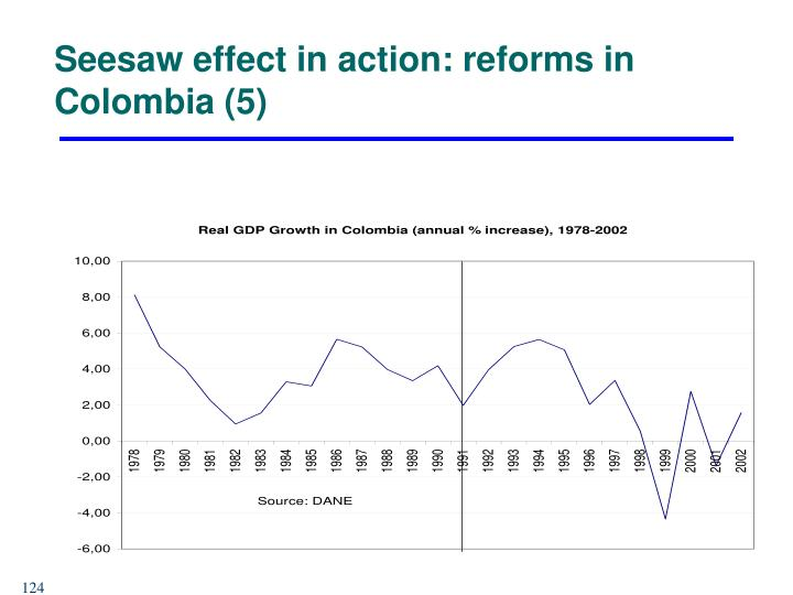 Seesaw effect in action: reforms in Colombia (5)
