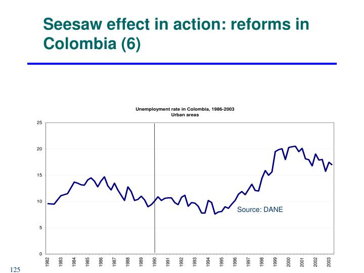 Seesaw effect in action: reforms in Colombia (6)
