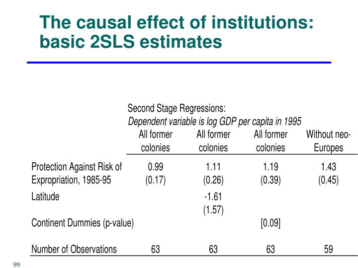 The causal effect of institutions: basic 2SLS estimates