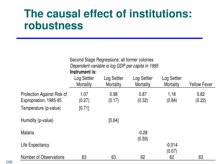 The causal effect of institutions: robustness