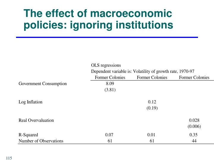 The effect of macroeconomic policies: ignoring institutions