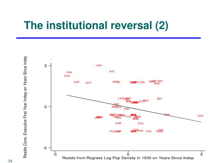 The institutional reversal (2)