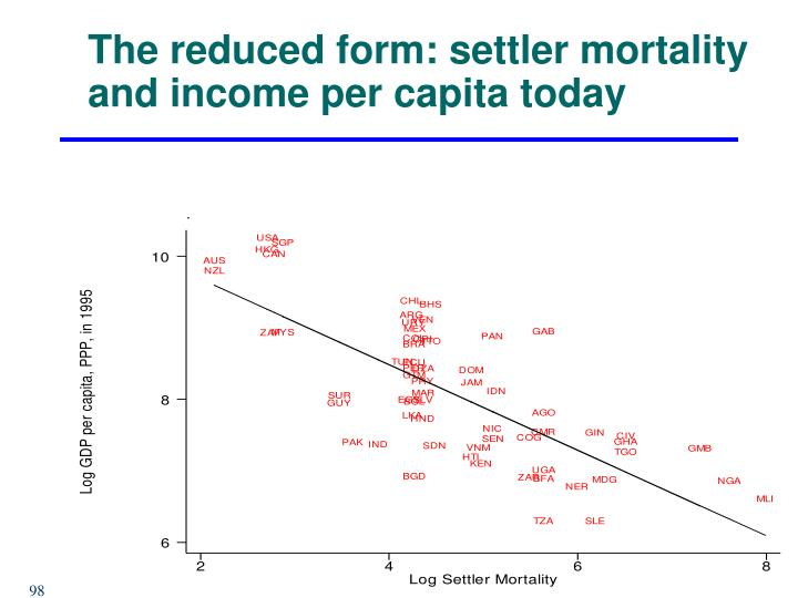 The reduced form: settler mortality and income per capita today