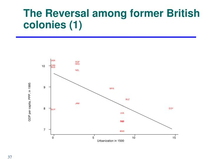 The Reversal among former British colonies (1)