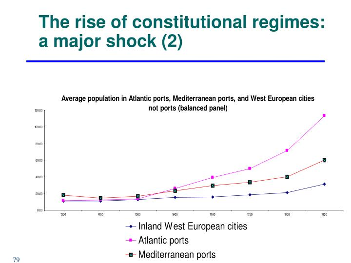 The rise of constitutional regimes: a major shock (2)