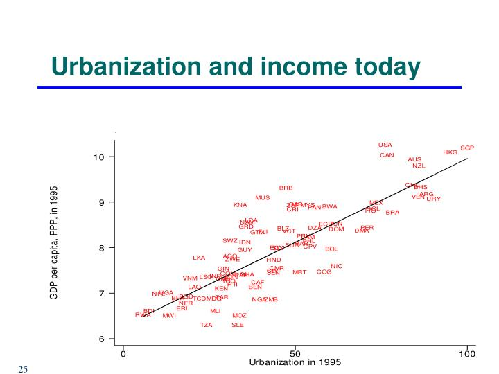 Urbanization and income today