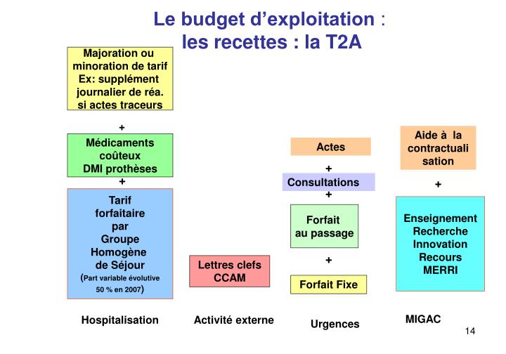 Le budget d'exploitation
