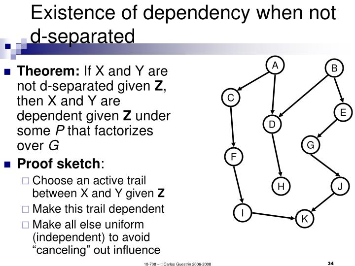 Existence of dependency when not d-separated