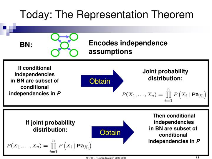 Today: The Representation Theorem