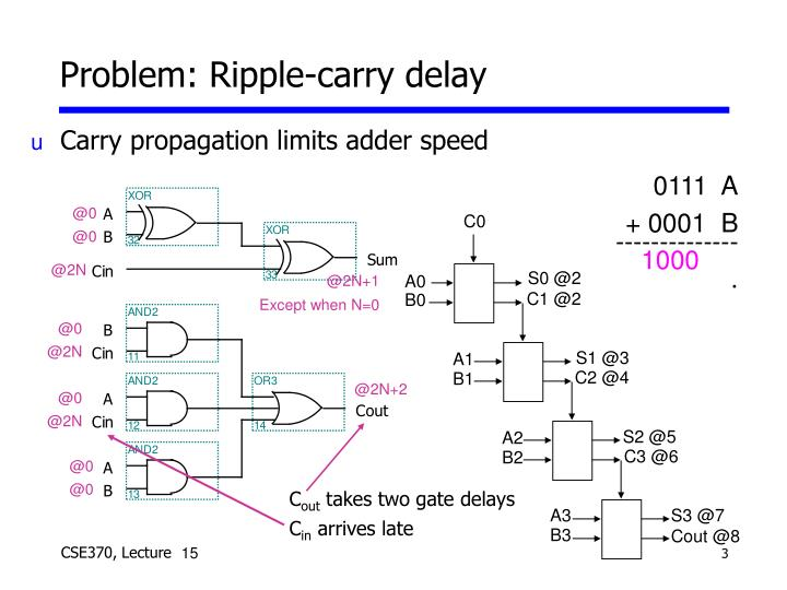 Problem ripple carry delay