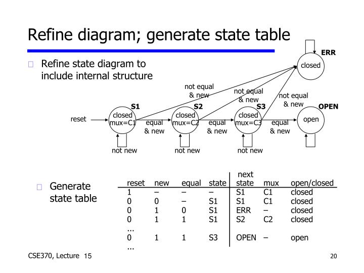 Refine state diagram to include internal structure
