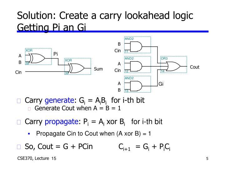 Solution: Create a carry lookahead logic
