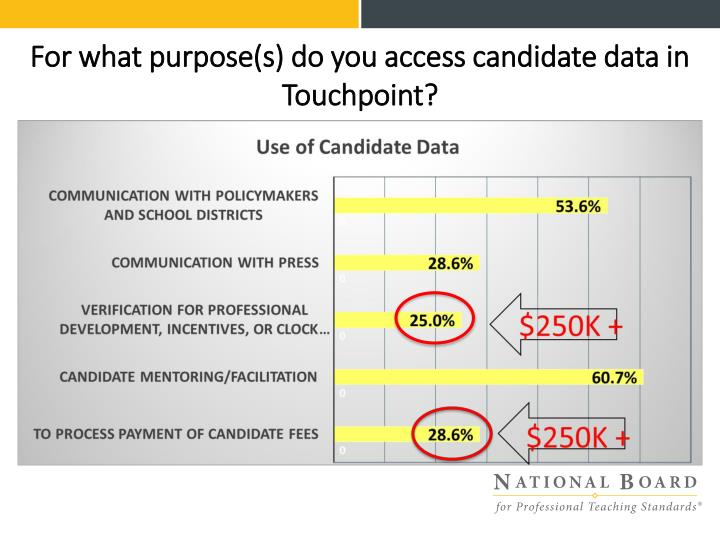 For what purpose(s) do you access candidate data in Touchpoint?