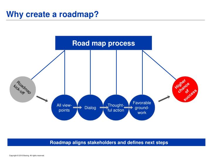 Why create a roadmap?