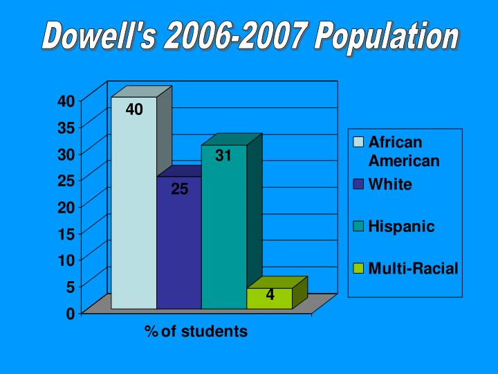 Dowell's 2006-2007 Population