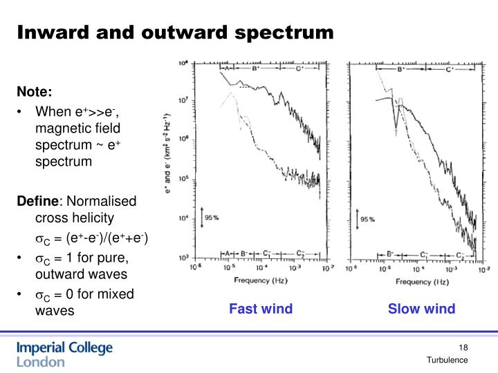 Inward and outward spectrum