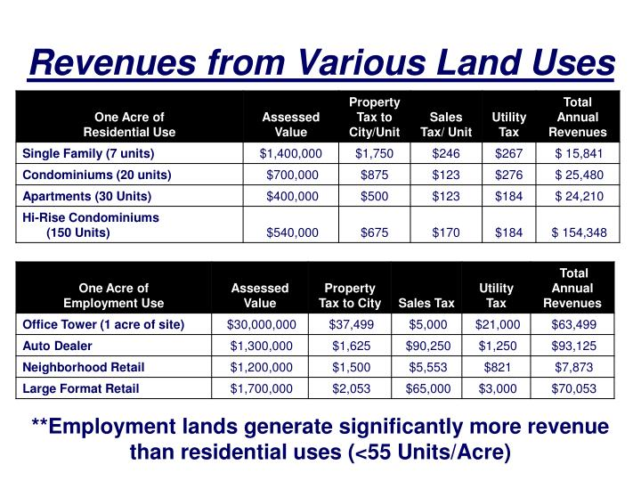 Revenues from Various Land Uses
