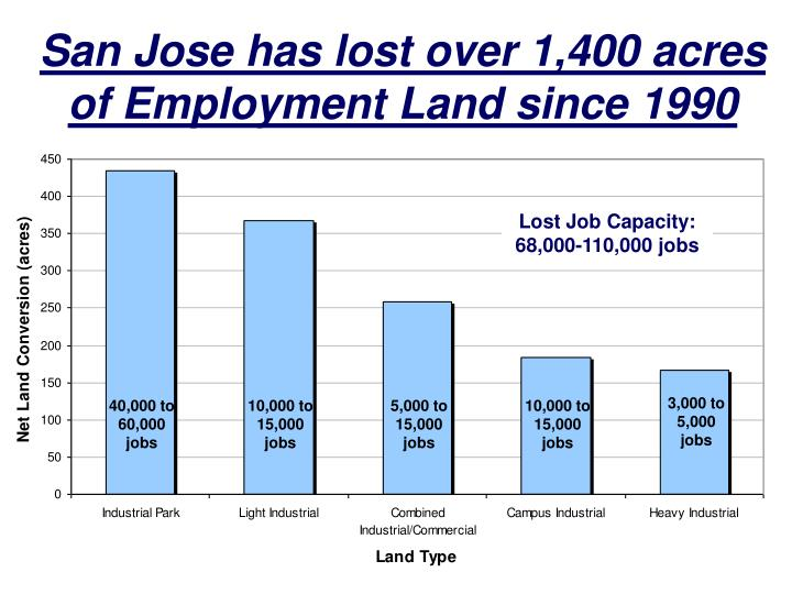 San Jose has lost over 1,400 acres of Employment Land since 1990