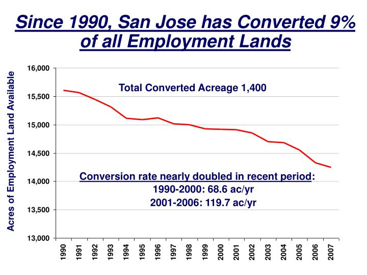 Since 1990, San Jose has Converted 9%