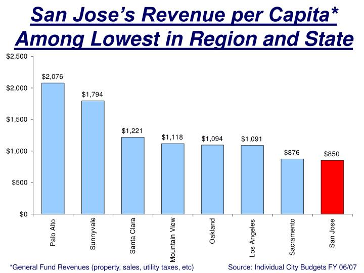 San Jose's Revenue per Capita* Among Lowest in Region and State