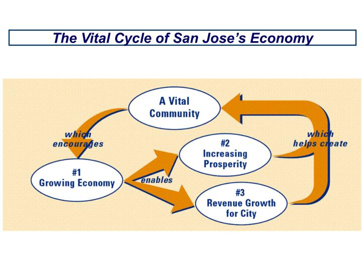 The Vital Cycle of San Jose's Economy
