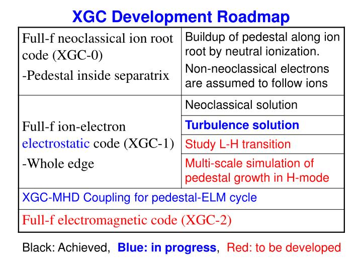 XGC Development Roadmap