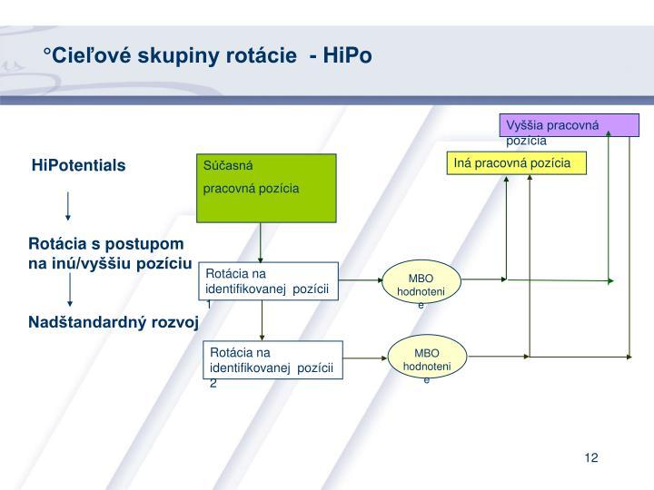 °Cieľové skupiny rotácie  - HiPo