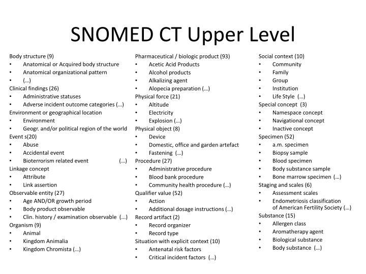 SNOMED CT Upper Level