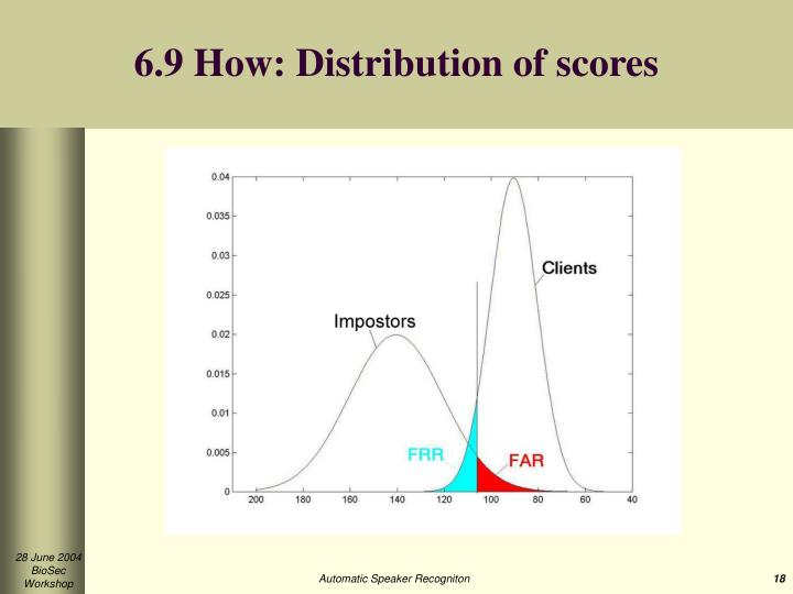 6.9 How: Distribution of scores