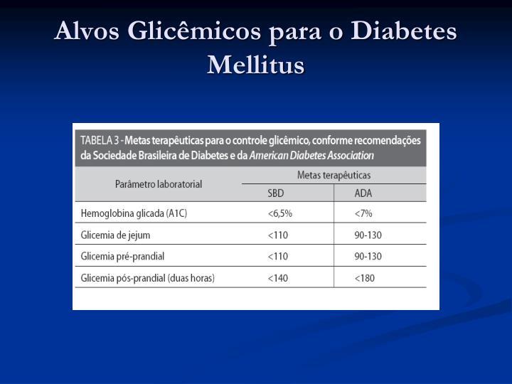 Alvos Glicêmicos para o Diabetes Mellitus