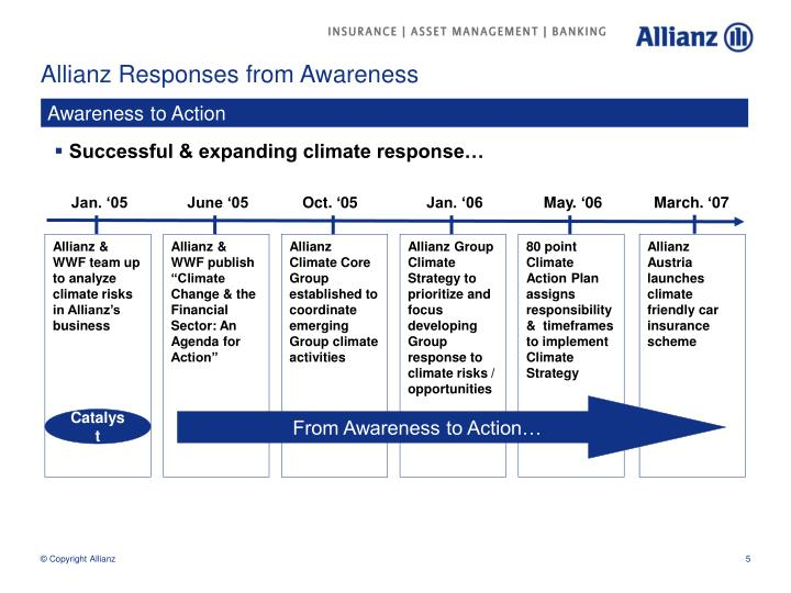 Allianz Responses from Awareness