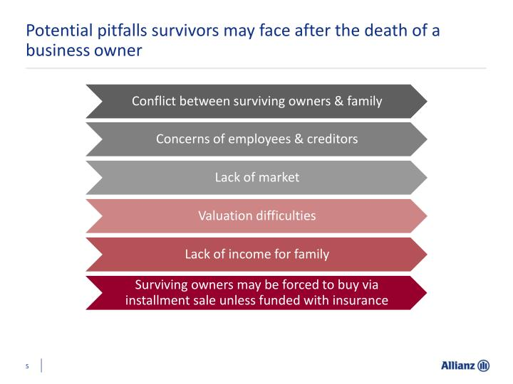Potential pitfalls survivors may face after the death of a business owner