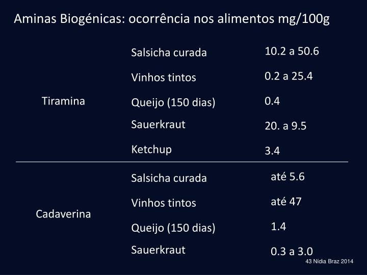 Aminas Biogénicas: ocorrência nos alimentos mg/100g