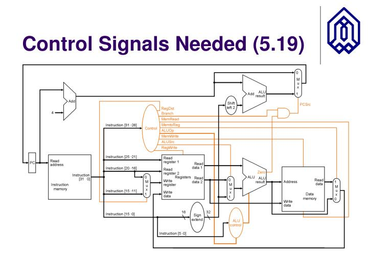 Control Signals Needed (5.19)