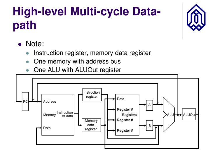 High-level Multi-cycle Data-path
