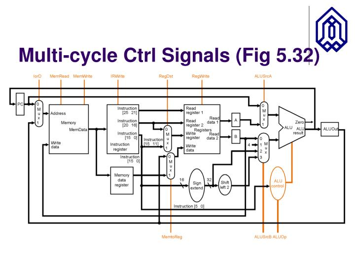 Multi-cycle Ctrl Signals (Fig 5.32)