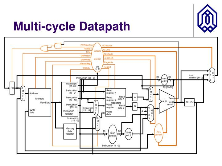 Multi-cycle Datapath