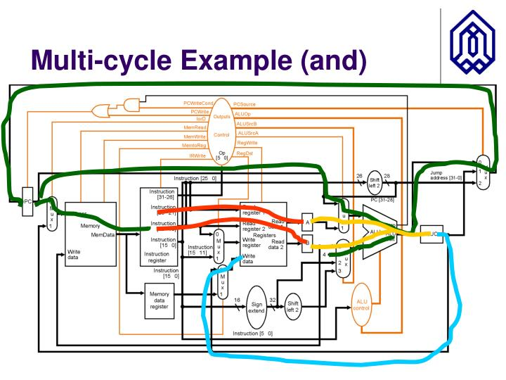 Multi-cycle Example (and)