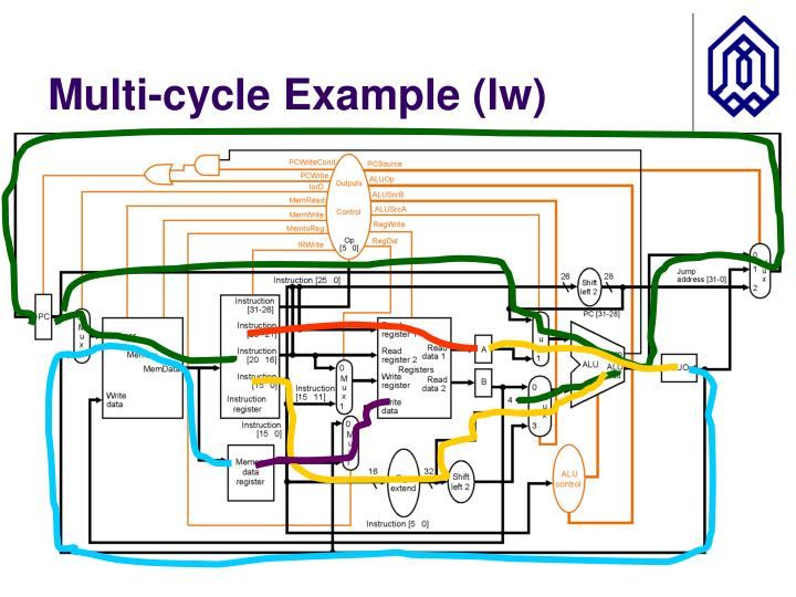 Multi-cycle Example (lw)