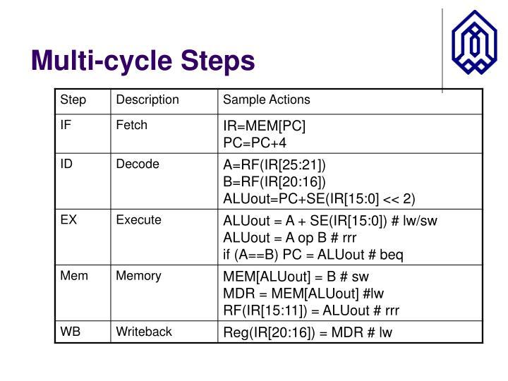 Multi-cycle Steps
